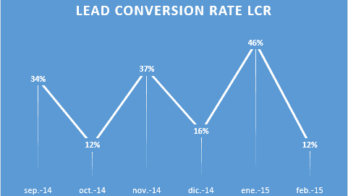 Lead Conversion rate